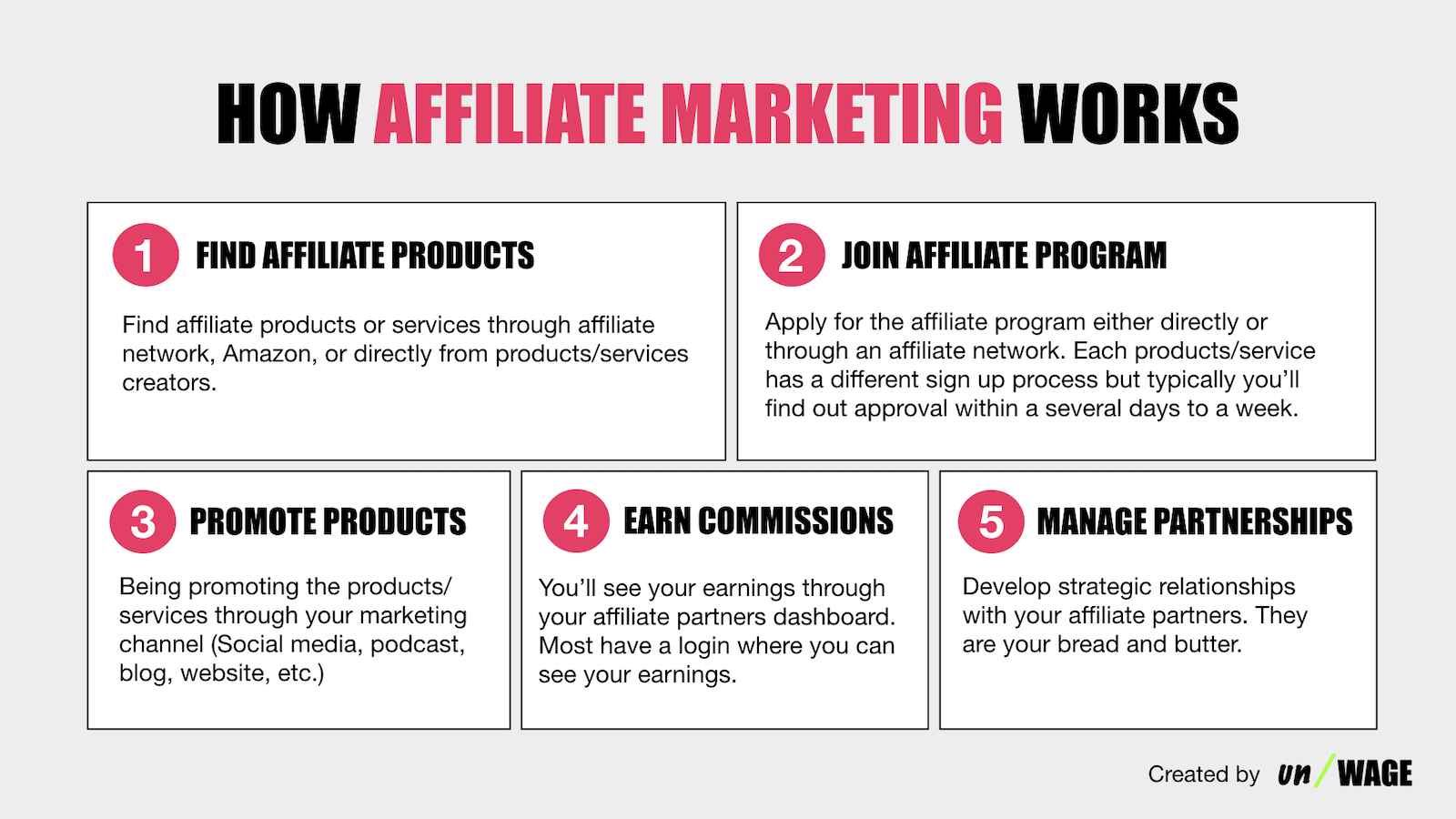 How_Affiliate_Marketing_Works
