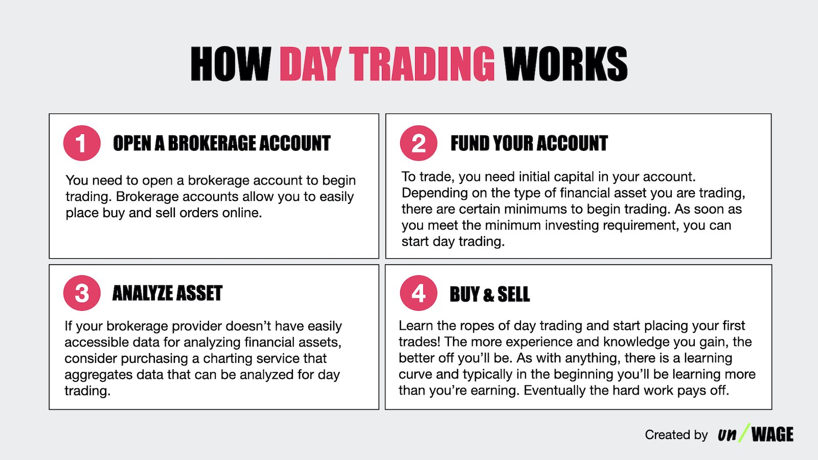 How_Day_Trading_Works